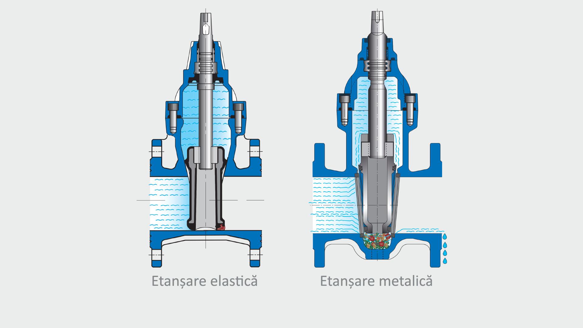 Vane cu etanșare elastică vs. vane cu etanșare metalică